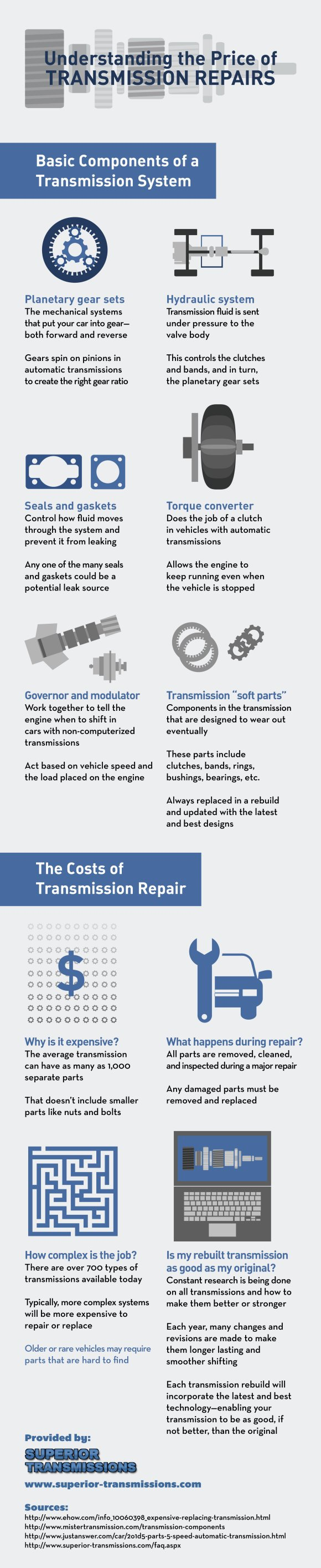 Understanding the Price of Transmission Repairs Infographic Washington DC